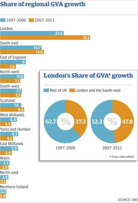 Share of regional GVA growth