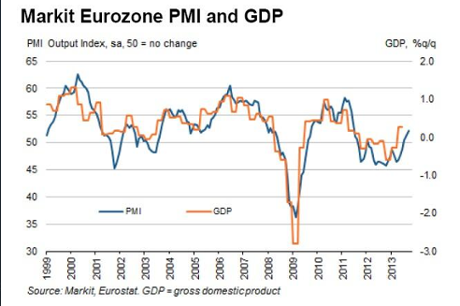 Eurozone PMI to September 2013