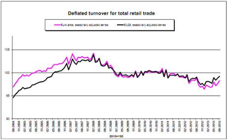 Eurozone retail sales to August 2013