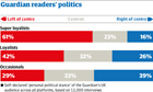 Graphic showing Guardian readers' politics