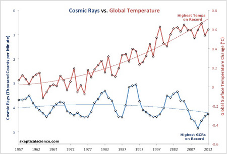 Annual average cosmic ray counts per minute (blue - note that numbers decrease going up the left vertical axis, because lower cosmic rays should mean higher temperatures) from the Neutron Monitor Database vs. annual average global surface temperature (red, right vertical axis) from NOAA, both with second order polynomial fits.