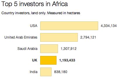 Africa land