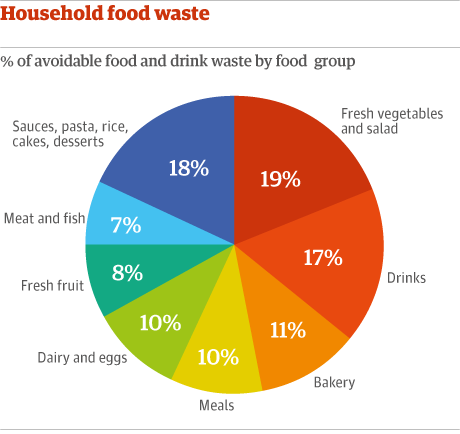UK food waste by food group