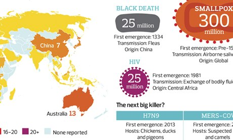 World pandemics