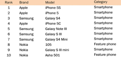 Iphone Sales In China Statistics