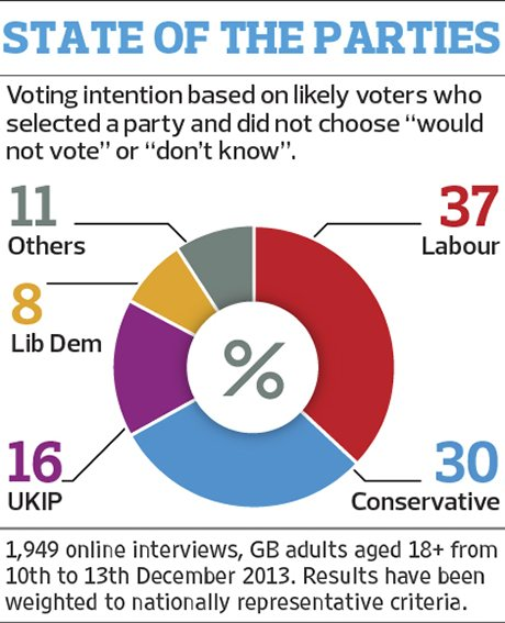 state of the parties opinium poll