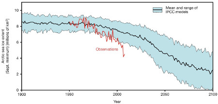 Observed vs. IPCC modeled annual minimum Arctic sea ice extent