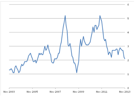 The Consumer Prices Index over the last decade, November 2013