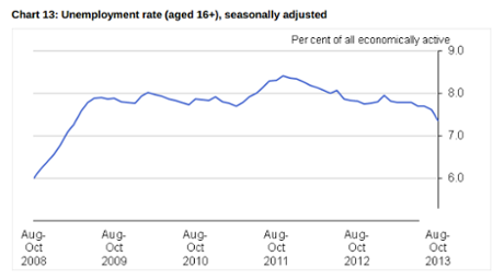 UK jobless rate