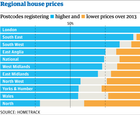 Regional house prices