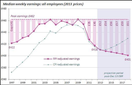 Median UK weekly wages since 1997