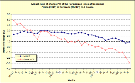 Greek deflation, November 2013