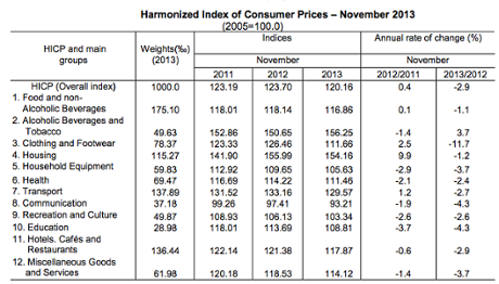Greek deflation, details, November 2013