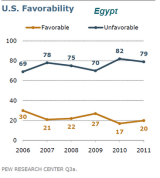 Egypt poll