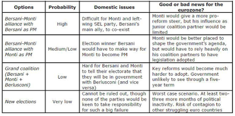 Options following the Italian election.