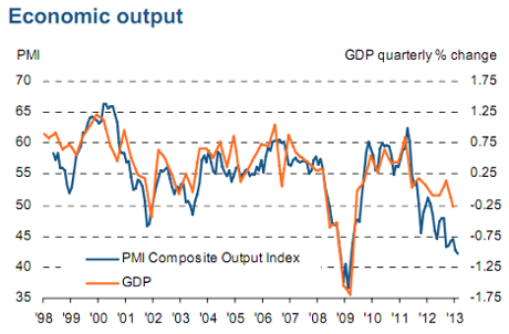French PMI vs GDP