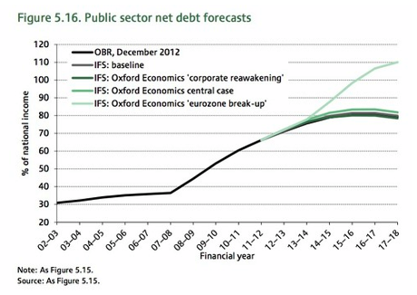 IFS Green Budget - impact of eurozone break-up on UK