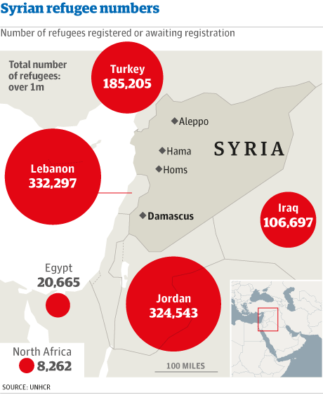 Map - Syrian refugee numbers