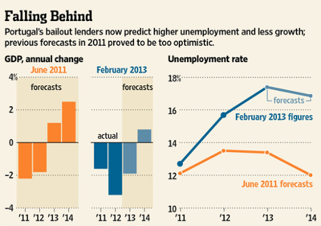 How Portugal is falling behind on its bailout targets