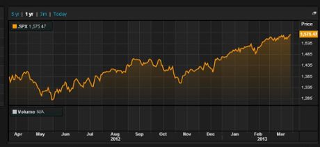 S&P 500 over the last year, to April 10 2013