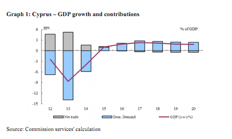 Cyprus GDP - from DSA April 2013
