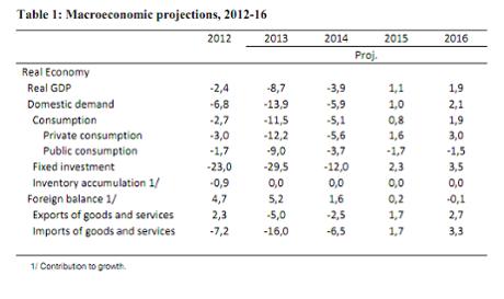 Cyprus economic forecasts