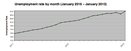 Greece's jobless rate, to Jabuary 2013