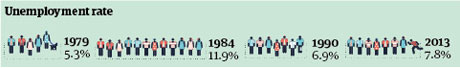 Thatcher unemployment graphic