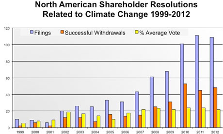 Shareholder resolution graph