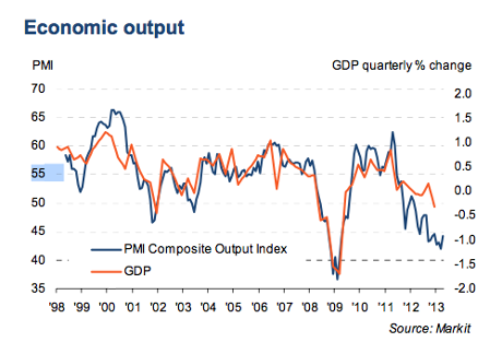 French PMI vs GDP, April 2013