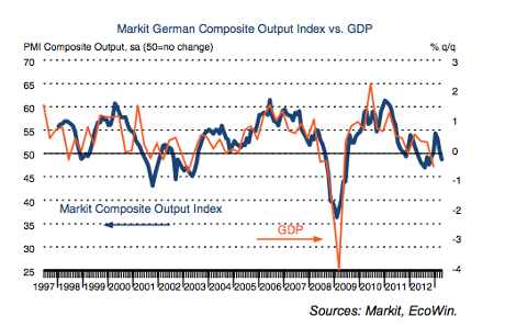 German PMI vs GDP, to April 2013