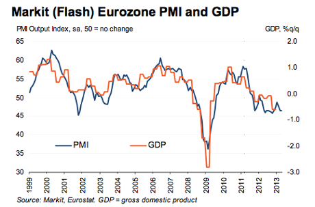 Eurozone flash PMI vs GDP, to April 2013