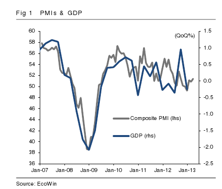 GDP vs PMI, to April 2013