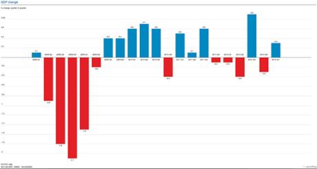 UK GDP quarter-by-quarter