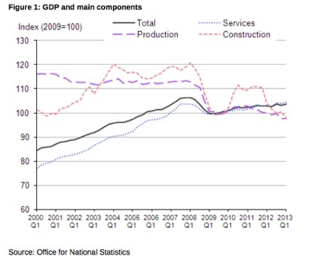 UK GDP - main components, Q1 2013
