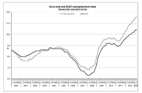Euro area and EU27 unemployment rates, to March 2013