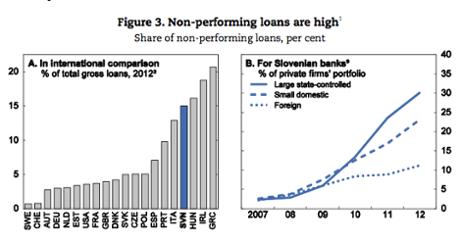 Nonperforming loans at Slovenian banks