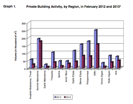 Greek building activity, Febuary 2013 vs 2012