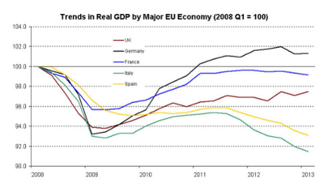 European GDP since 2008
