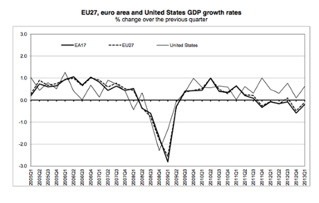 Eurozone GDP, to Q1 2013