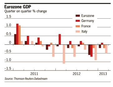 Eurozone GDP