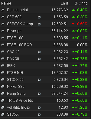 Stock markets closing prices, May 15 2013