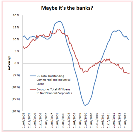 US/EU bank lending