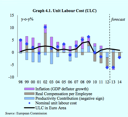 Greek labour costs, Troika assessment