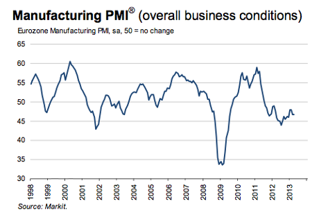 Eurozone manufacturing PMI, to April 2013