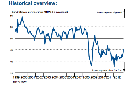 Greek manufacturing PMI to April 2013