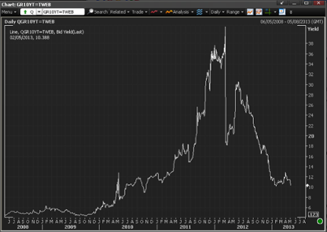 Greek 10-year bond yields, to May 2013