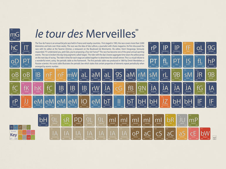 Beautiful Games: sport periodic tables by Johnny Joannou | Sport