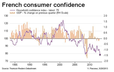 French consumer confidence vs GDP
