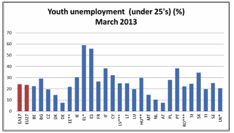 Youth joblessness across the EU